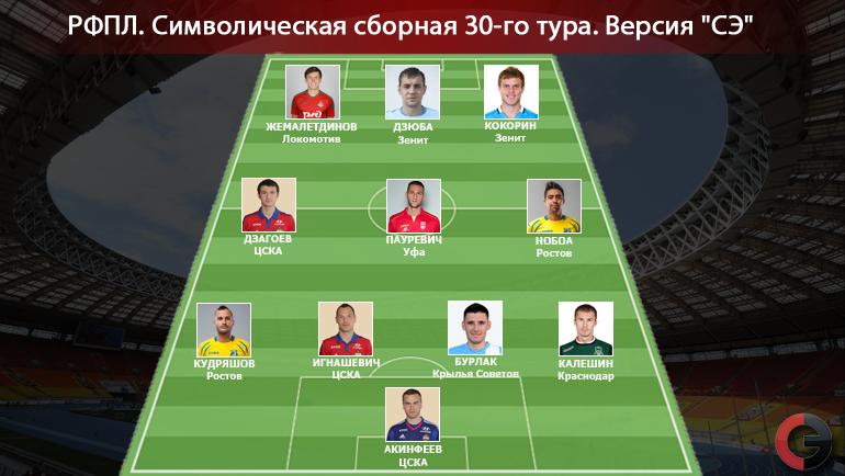 Символическая сборная 30-го тура РФПЛ. Фото «СЭ»
