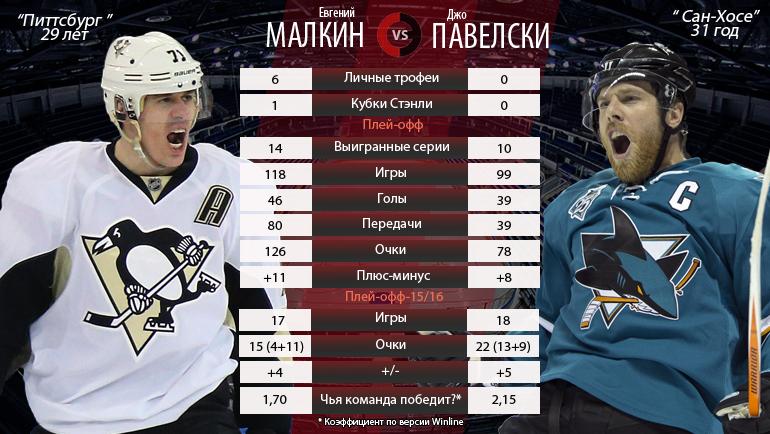 Евгений Малкин vs Джо Павелски. Фото «СЭ»