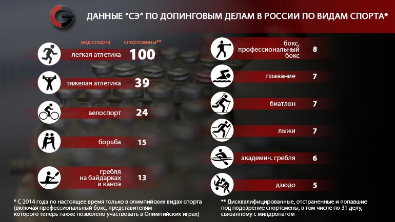 """Данные """"СЭ"""" по допинговым делам. Фото """"СЭ"""""""