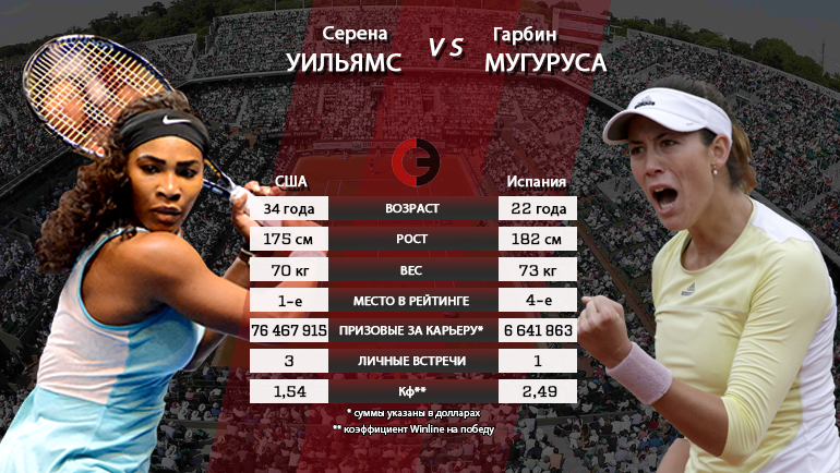 "Серена Уильямс vs. Гарбинье Мугуруса. Фото ""СЭ"""