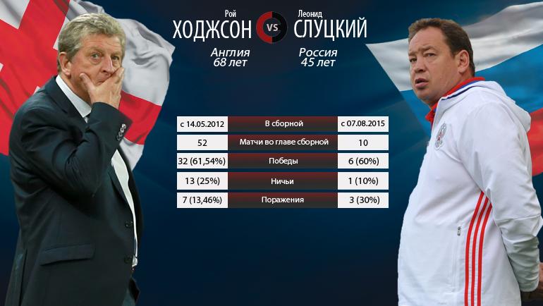 """Ходжсон vs Слуцкий. Фото """"СЭ"""""""