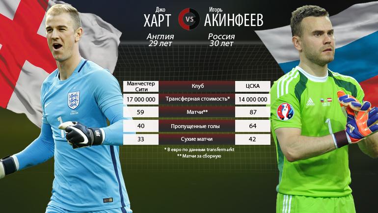 "Харт vs Акинфеев. Фото ""СЭ"""