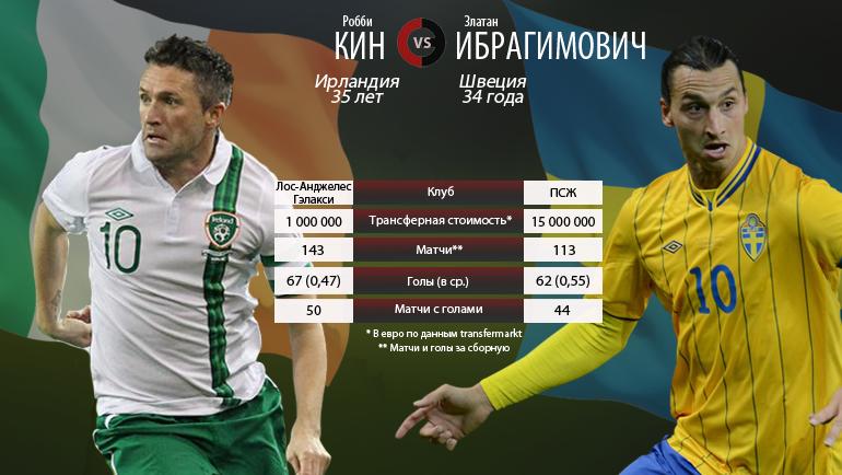 """Робби Кин vs Златан Ибрагимович. Фото """"СЭ"""""""