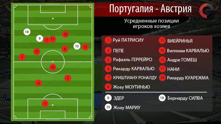 Усредненные позиции игроков Португалии в матче с Австрией. Фото InStat
