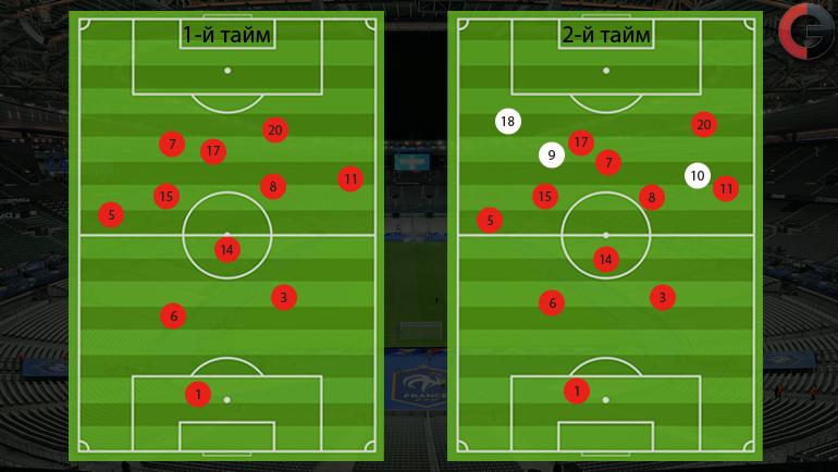 Усредненные позиции игроков Португалии в матче с Австрией по таймам. Фото InStat