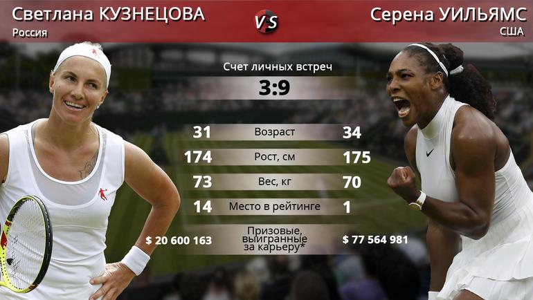 "Светлана Кузнецова vs Серена Уильямс. Фото ""СЭ"""