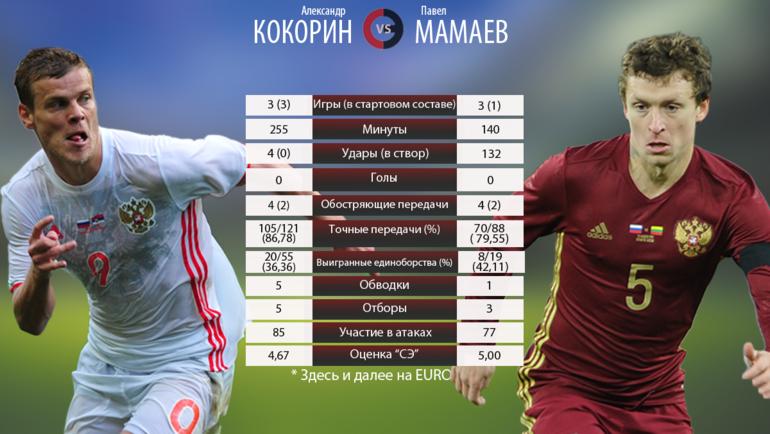 """Александр Кокорин vs Павел Мамаев на Euro-2016. Фото """"СЭ"""""""