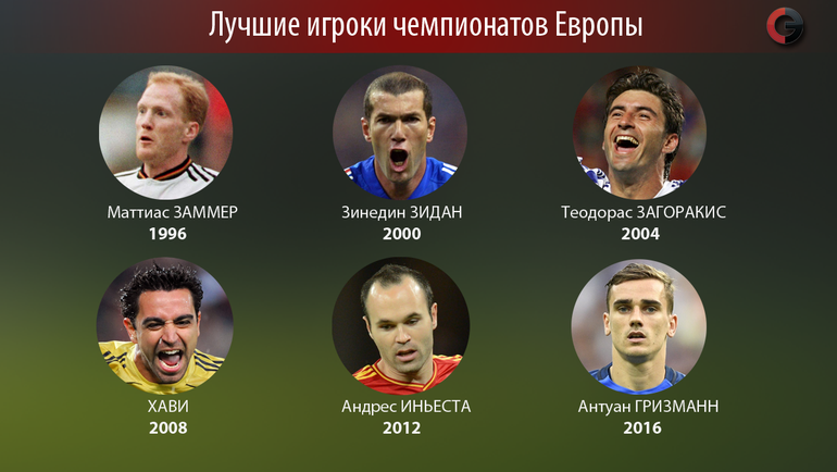 Лучшие игроки чемпионатов Европы. Фото «СЭ»