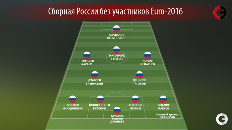 Сборная России без участников Euro-2016.