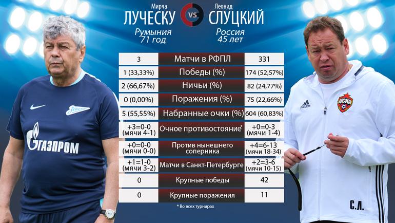 """Мирча Луческу vs Леонид Слуцкий. Фото """"СЭ"""""""