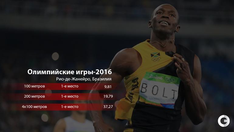 """Усэйн БОЛТ:Олимпийские игры-2016. Фото """"СЭ"""""""