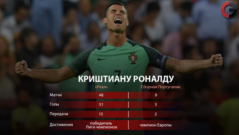 """КРИШТИАНУ РОНАЛДУ в сезоне-2015/16. Фото """"СЭ"""""""