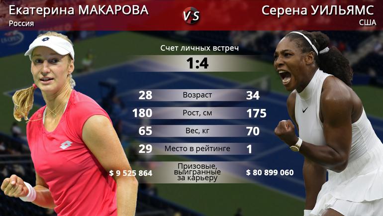 "Екатерина МАКАРОВА vs. Серена УИЛЬЯМС. Фото ""СЭ"""
