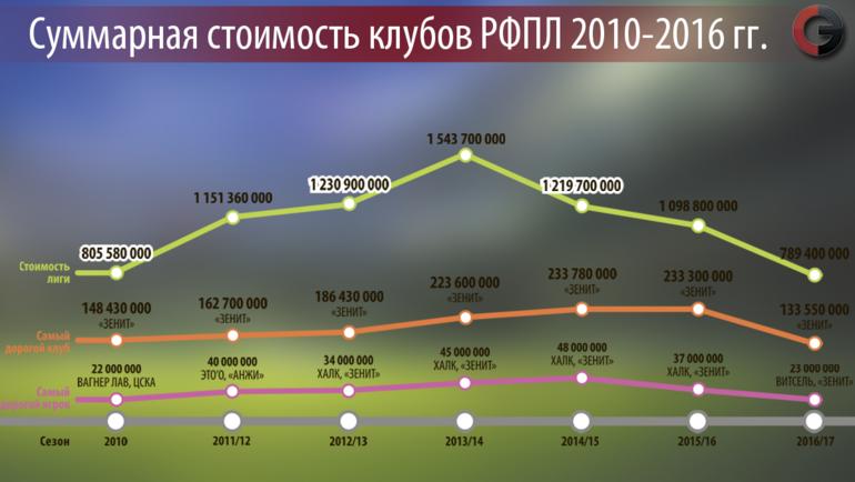 """Рост и падение цены РФПЛ. Фото """"СЭ"""""""