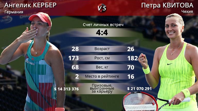 """Ангелик КЕРБЕР vs Петра КВИТОВА. Фото """"СЭ"""""""