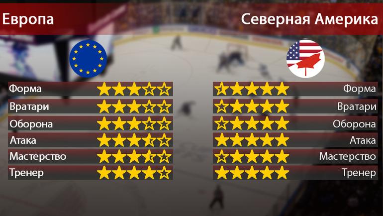 """Европа vs Северная Америка. Фото """"СЭ"""""""