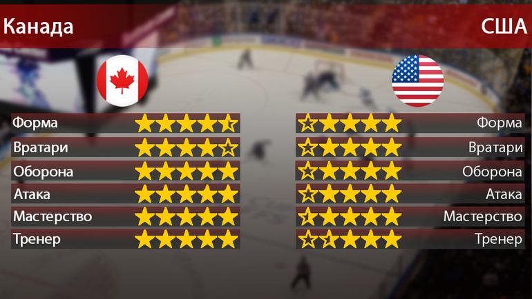 """Канада vs США. Фото """"СЭ"""""""