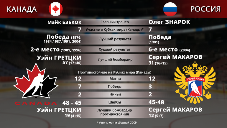 "Канада vs Россия. Фото ""СЭ"""
