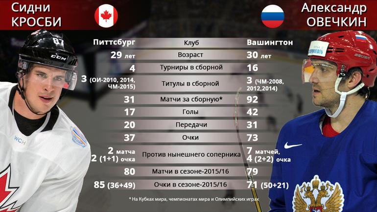 "Сидни КРОСБИ vs Александр ОВЕЧКИН. Фото ""СЭ"""