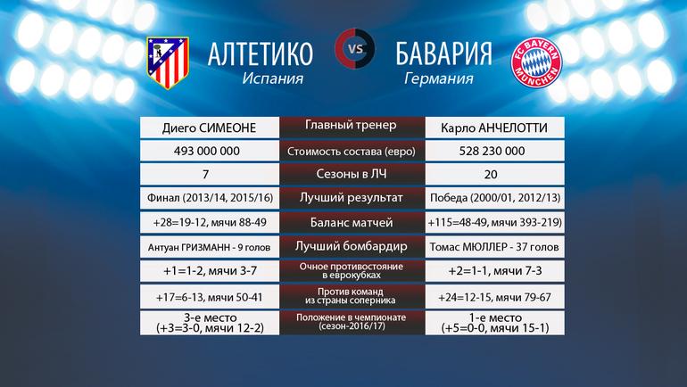 """Атлетико"" vs ""Бавария"". Фото ""СЭ"""