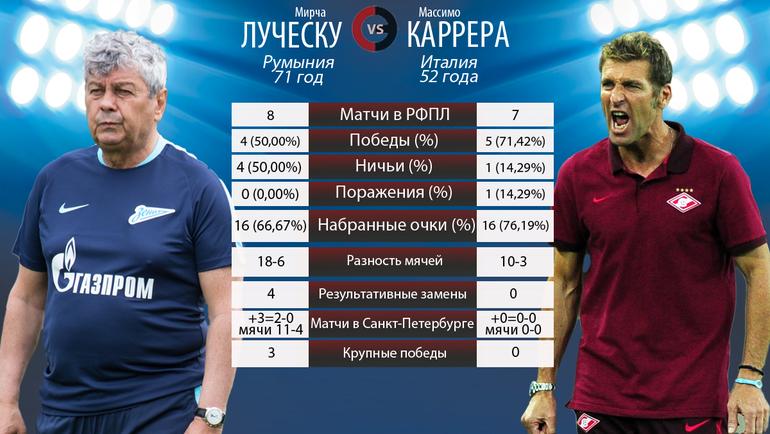 """Мирча Луческу vs Массимо Каррера. Фото """"СЭ"""""""