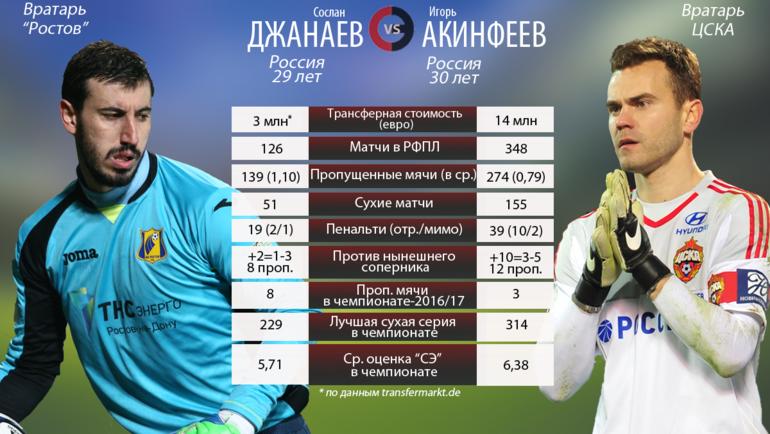 """Сослан Джанаев vs Игорь Акинфеев. Фото """"СЭ"""""""