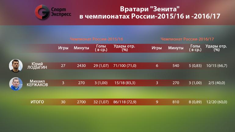 """Вратари """"Зенита"""" в чемпионах России-2015/16 и -2016/17. Фото """"СЭ"""""""