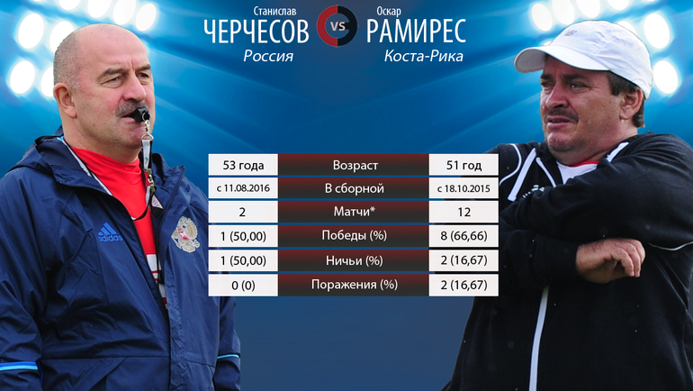 "Станислав Черчесов vs Оскар Рамирес. Фото ""СЭ"""