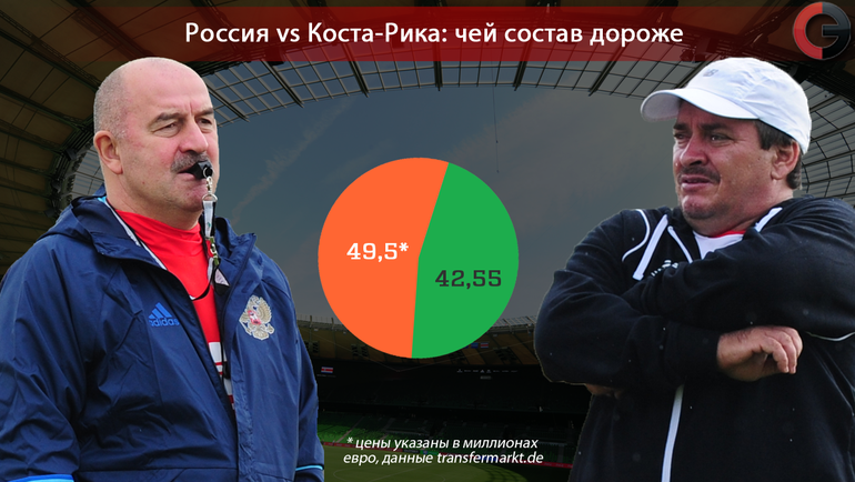 Аналитиков футбол россия коста рика прогноз