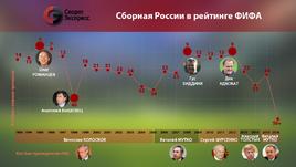 Сборная России в рейтинге ФИФА.