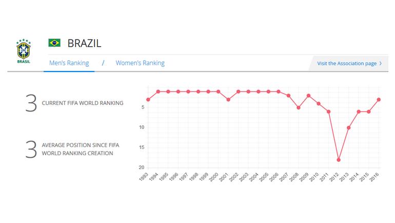 Хозяин чемпионата мира-2014 Бразилия.