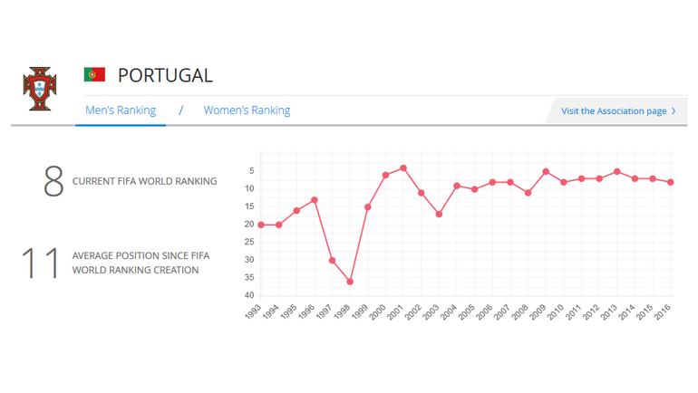Хозяин Euro-2004 Португалия.