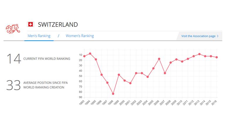 Один из хозяев Euro-2008 Швейцария.
