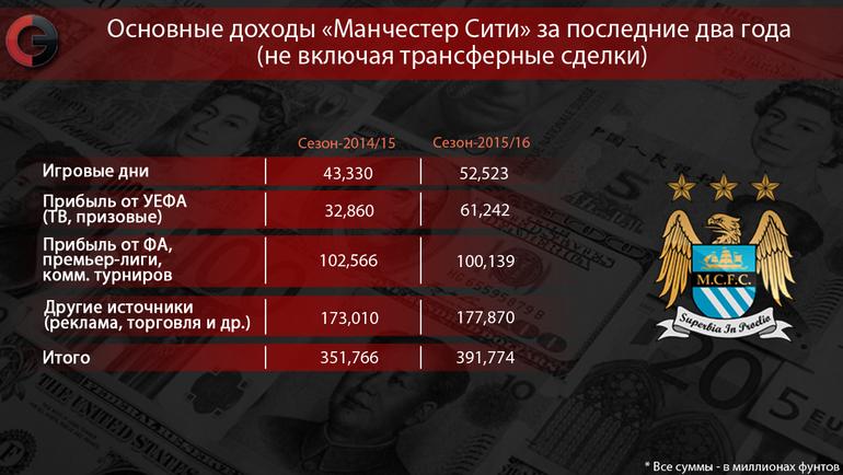 """Основные доходы """"Манчестер Сити"""" за последние два года (не включая трансферные сделки). Фото """"СЭ"""""""