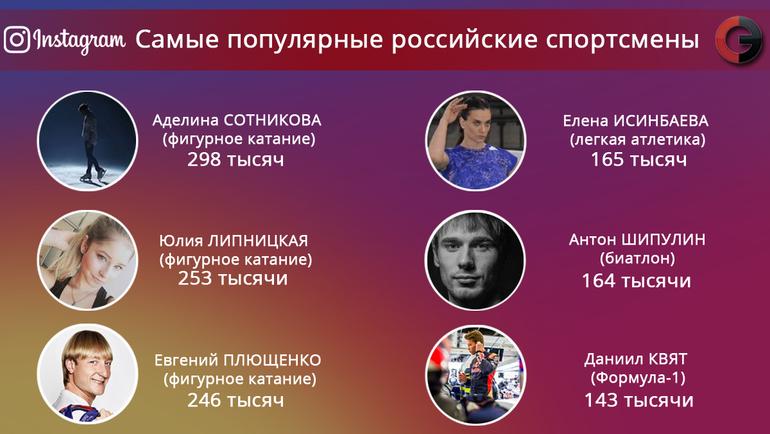 """Популярность спортсменов в """"Инстаграм"""". Фото """"СЭ"""""""
