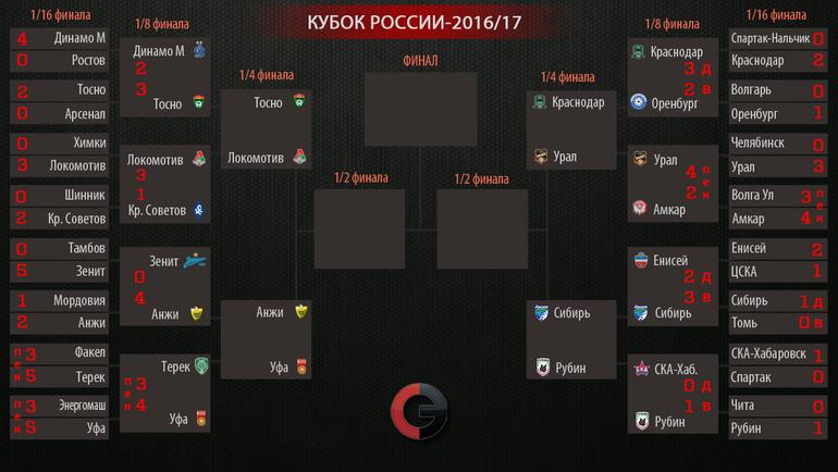 """Кубок России-2016/17. Фото """"СЭ"""""""
