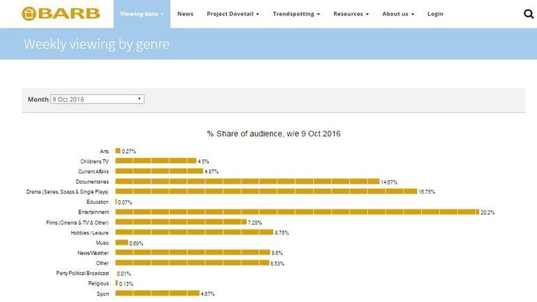 Великобритания. Ежемесячная доля телезрителей по различным жанрам. Фото barb.co.uk