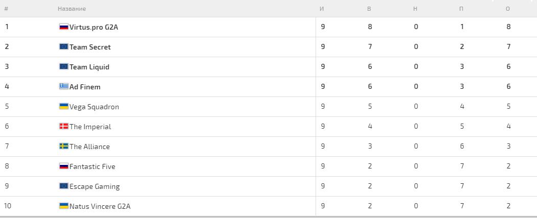 Таблица результатов группового этапа квалификаций The Boston Major. Фото cybersport.ru