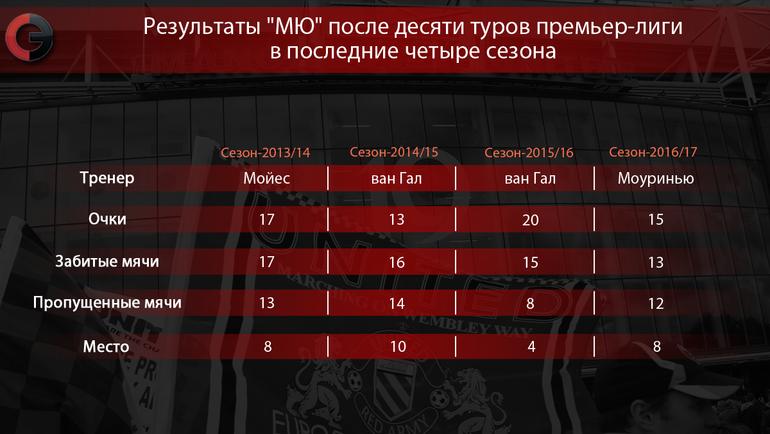 """Результаты """"МЮ"""" после десяти туров премьер-лиги в последние четыре сезона. Фото """"СЭ"""""""