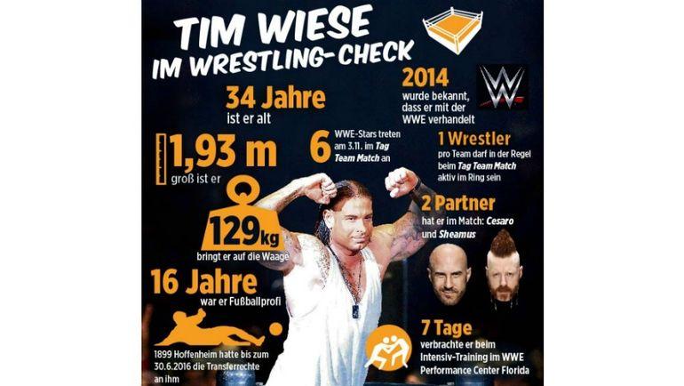 Инфографика Bild по Тиму Визе.