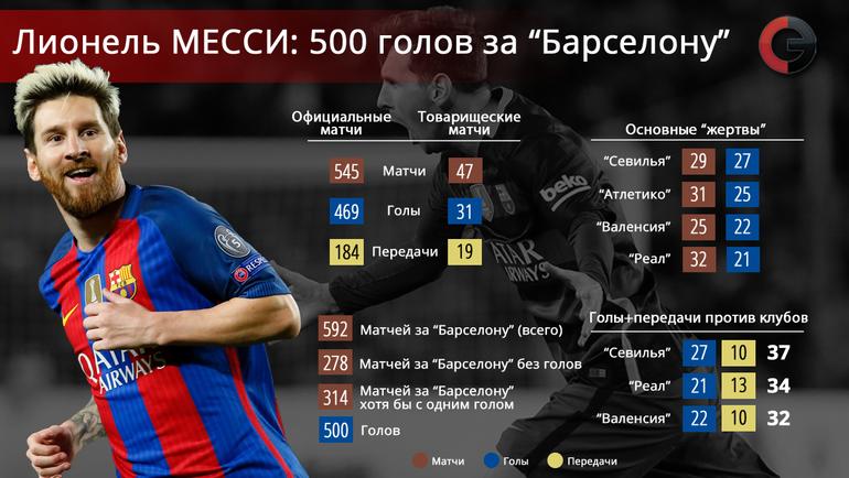 """500 голов Лионеля Месси в """"Барселоне"""". Фото """"СЭ"""""""