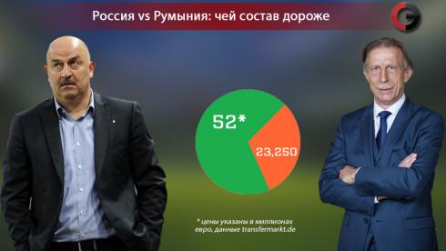 Россия - Румыния:  самые дорогие - вратари
