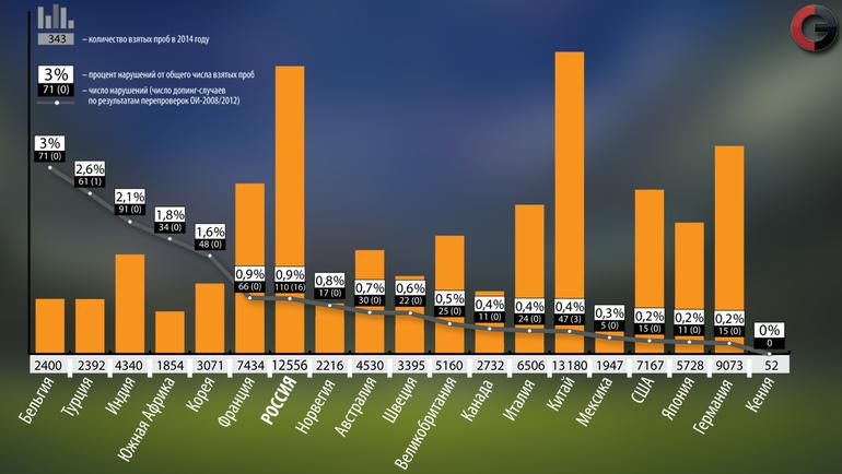 """Число и процент нарушений от общего числа взятых проб в 2014 году. Фото """"СЭ"""""""