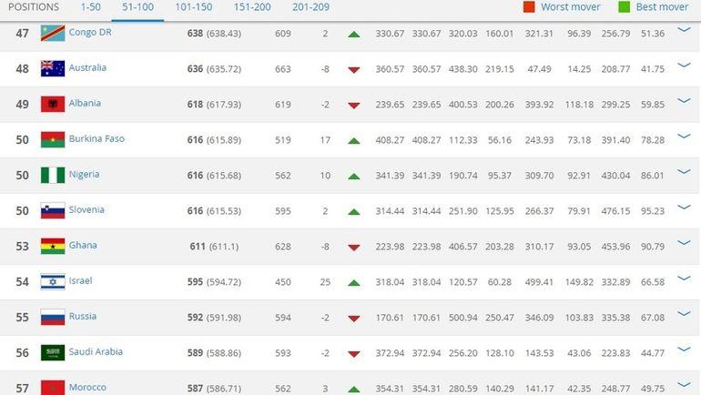 Ноябрьский рейтинг ФИФА. Фото fifa.com