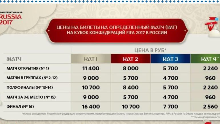 Категории билетов на Кубок конфедераций.