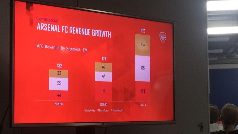 Сравнение доходов клуба по сезонам. Фото Филипп ПАПЕНКОВ, «СЭ»