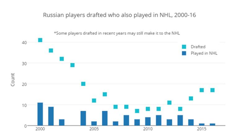 Количество игроков из России в НХЛ.