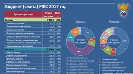 Бюджетный план РФС на 2017 год.