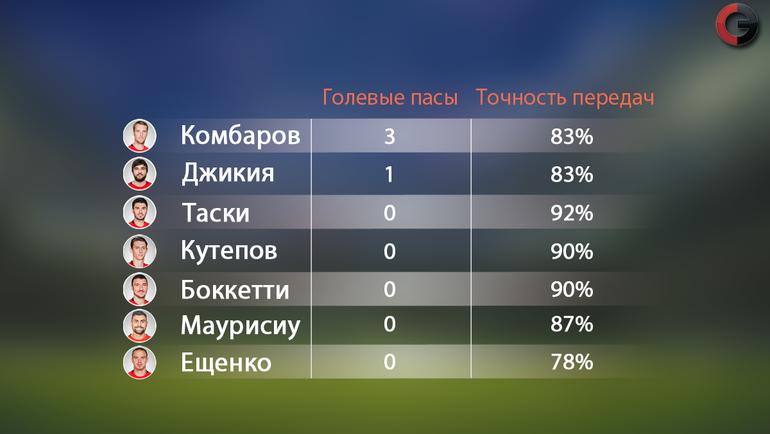 "Сравнение спартаковцев по показателям. Фото ""СЭ"""