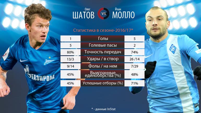 Олег ШАТОВ vs Йоан МОЛЛО. Фото «СЭ»